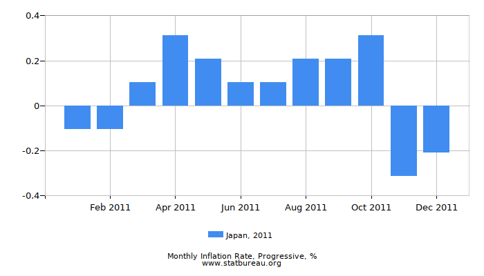 2011 Japan Progressive Inflation Rate