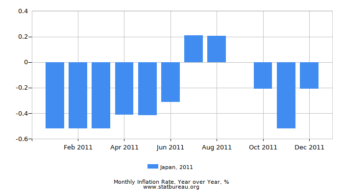 2011 Japan Inflation Rate: Year over Year