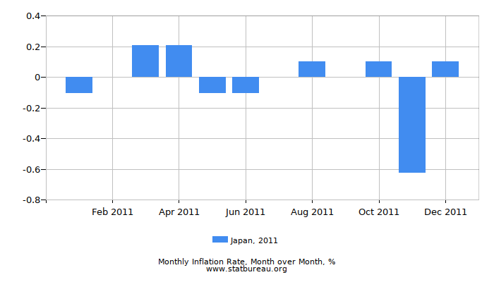 2011 Japan Inflation Rate: Month to Month