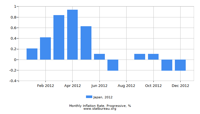2012 Japan Progressive Inflation Rate