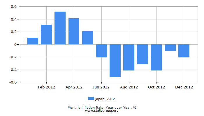 2012 Japan Inflation Rate: Year over Year