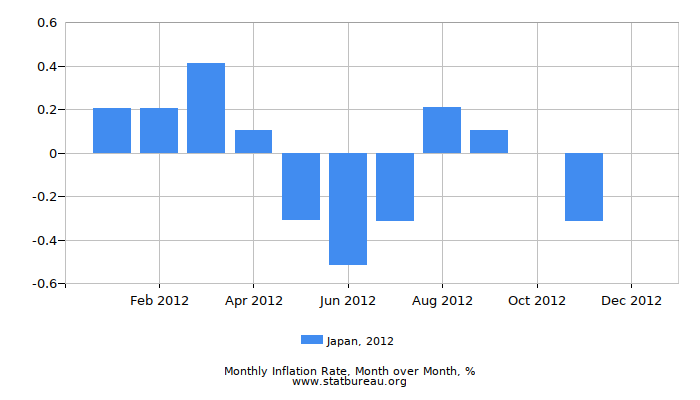 2012 Japan Inflation Rate: Month to Month