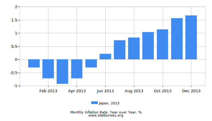 2013 Japan Inflation Rate: Year over Year