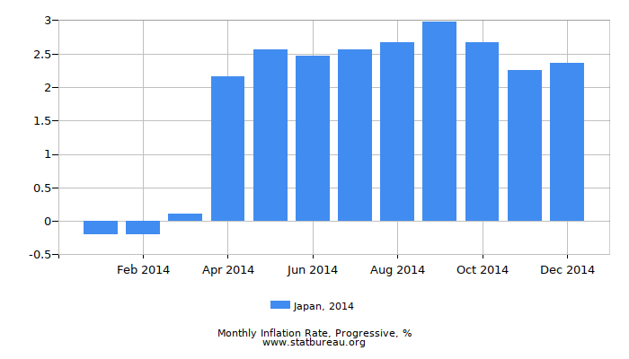 2014 Japan Progressive Inflation Rate
