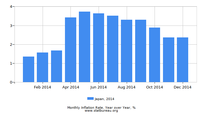 2014 Japan Inflation Rate: Year over Year