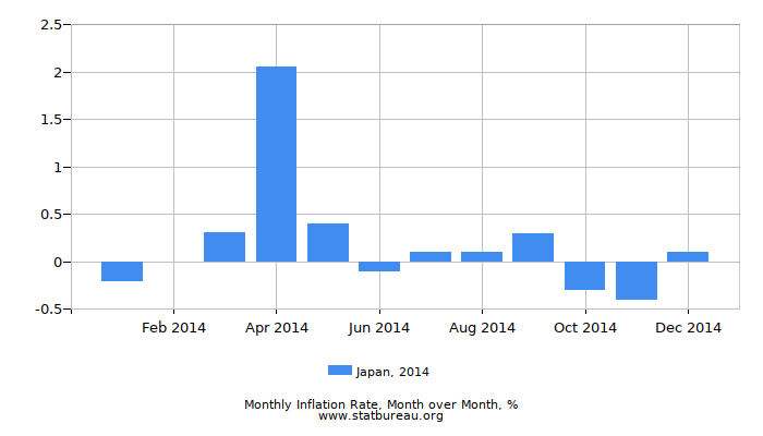 2014 Japan Inflation Rate: Month to Month