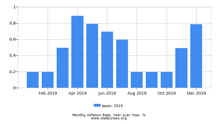 2019 Japan Inflation Rate: Year over Year