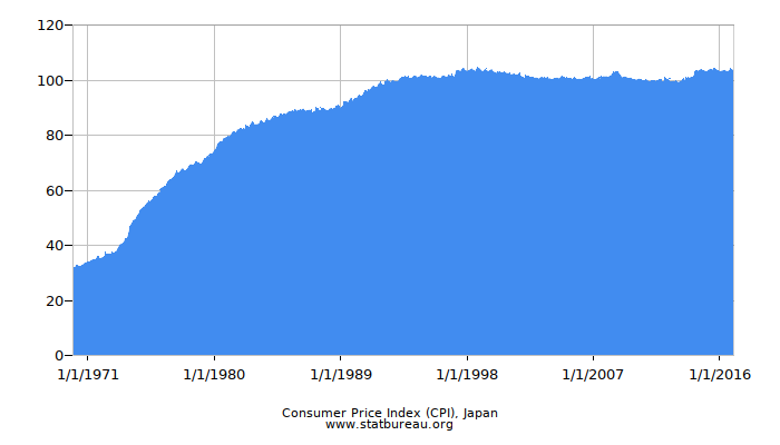 Consumer Price Index (CPI), Japan