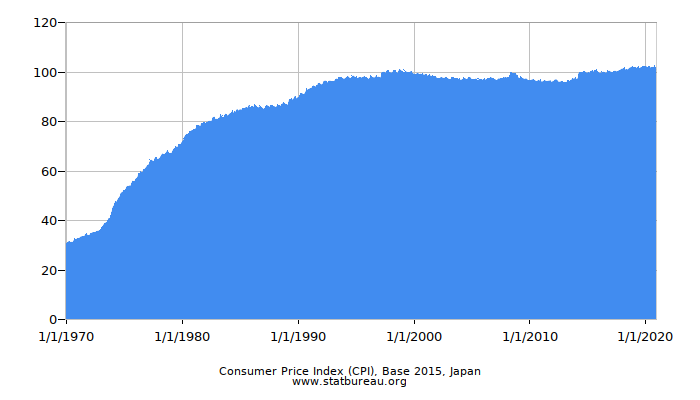 Consumer Price Index (CPI), Base 2015, Japan