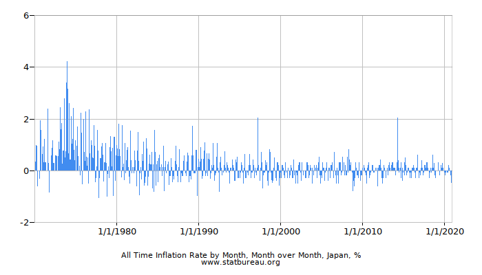 All Time Inflation Rate by Month, Month over Month, Japan