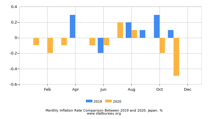 Monthly Inflation Rate Comparison Between 2018 and 2019, Japan