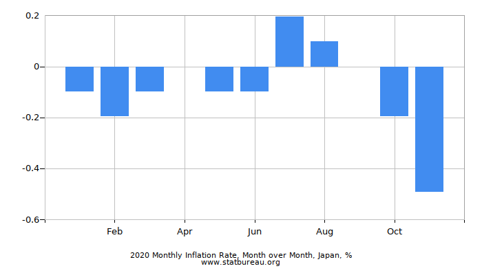 2019 Monthly Inflation Rate, Month over Month, Japan