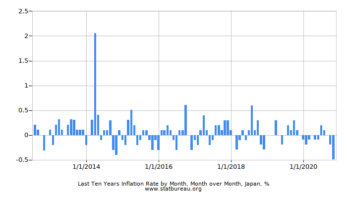 Last Ten Years Inflation Rate by Month, Month over Month, Japan