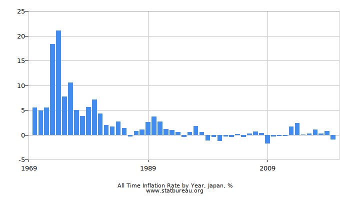All Time Inflation Rate by Year, Japan