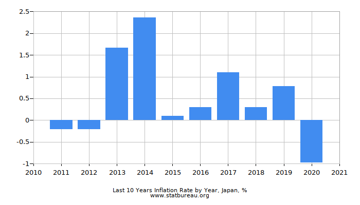 Last 10 Years Inflation Rate by Year, Japan