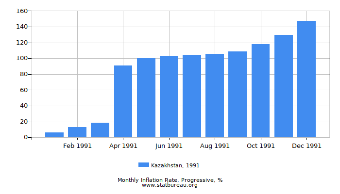 1991 Kazakhstan Progressive Inflation Rate