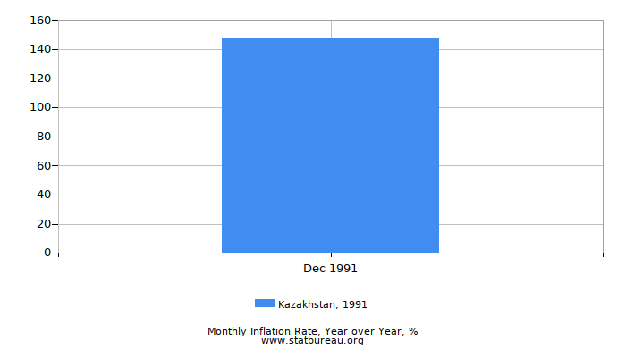 1991 Kazakhstan Inflation Rate: Year over Year