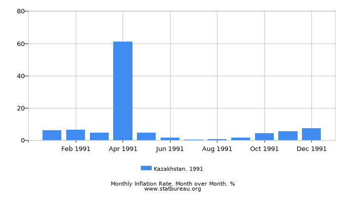 1991 Kazakhstan Inflation Rate: Month to Month