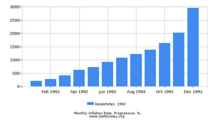 1992 Kazakhstan Progressive Inflation Rate