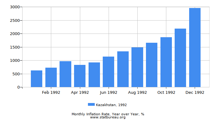 1992 Kazakhstan Inflation Rate: Year over Year