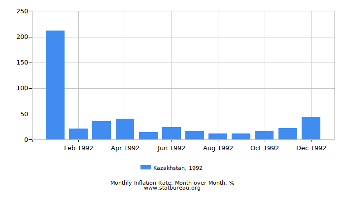 1992 Kazakhstan Inflation Rate: Month to Month