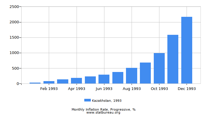 1993 Kazakhstan Progressive Inflation Rate