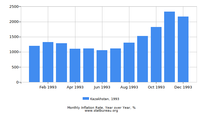 1993 Kazakhstan Inflation Rate: Year over Year