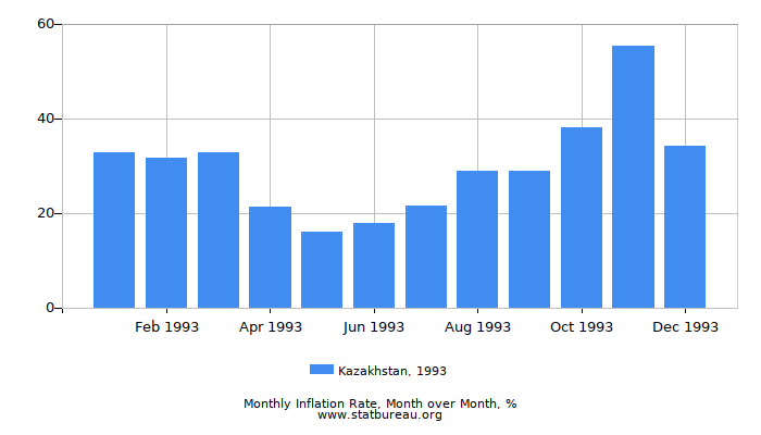 1993 Kazakhstan Inflation Rate: Month to Month