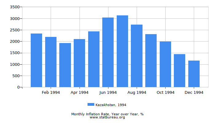 1994 Kazakhstan Inflation Rate: Year over Year