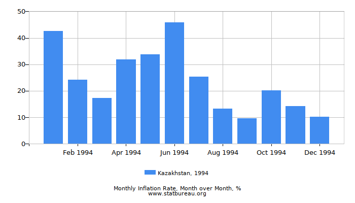 1994 Kazakhstan Inflation Rate: Month to Month