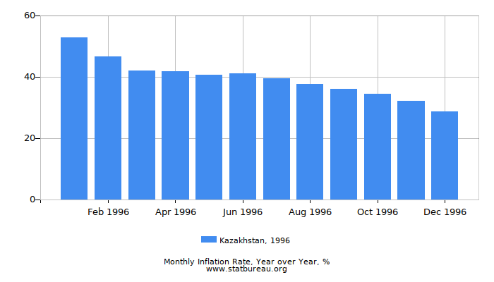 1996 Kazakhstan Inflation Rate: Year over Year