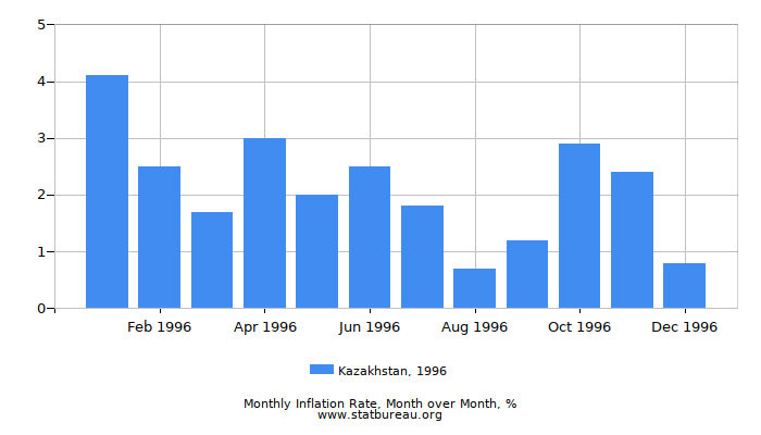 1996 Kazakhstan Inflation Rate: Month to Month