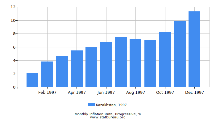 1997 Kazakhstan Progressive Inflation Rate