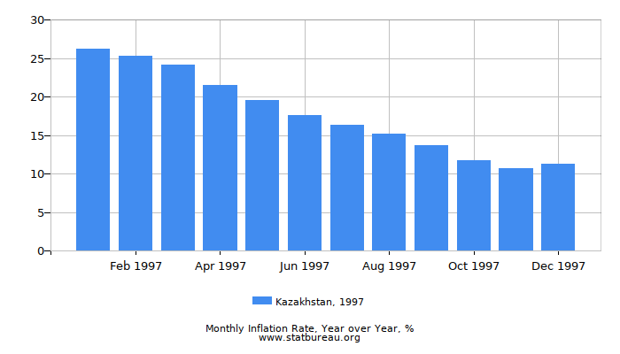 1997 Kazakhstan Inflation Rate: Year over Year