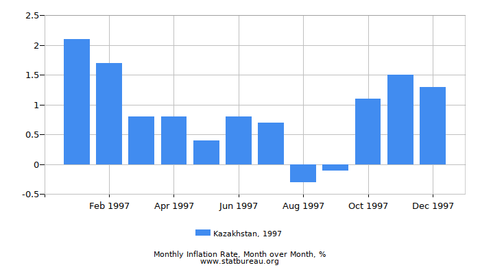 1997 Kazakhstan Inflation Rate: Month to Month