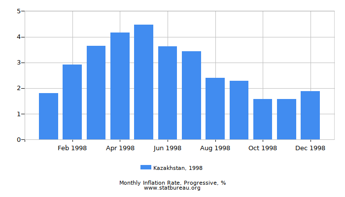 1998 Kazakhstan Progressive Inflation Rate