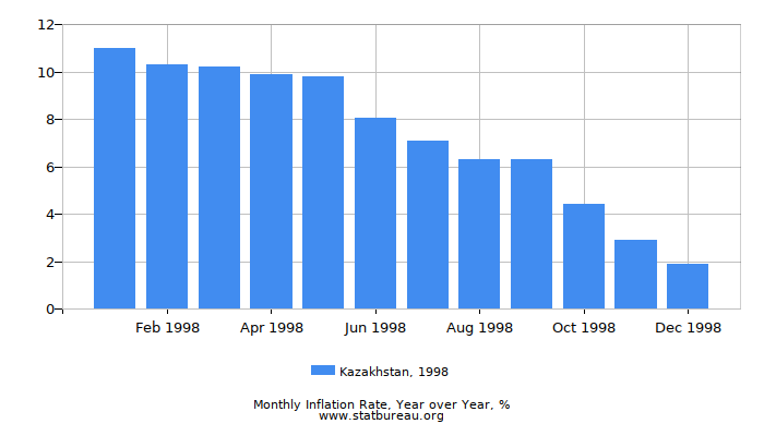 1998 Kazakhstan Inflation Rate: Year over Year