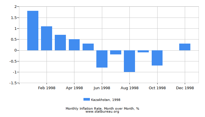 1998 Kazakhstan Inflation Rate: Month to Month