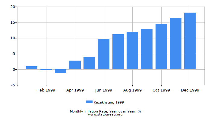 1999 Kazakhstan Inflation Rate: Year over Year