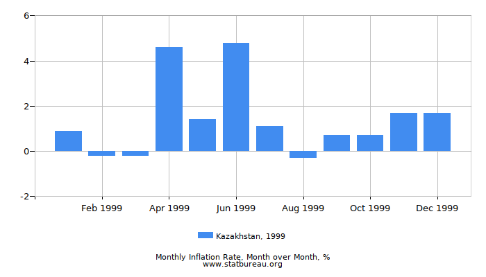 1999 Kazakhstan Inflation Rate: Month to Month