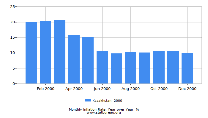 2000 Kazakhstan Inflation Rate: Year over Year