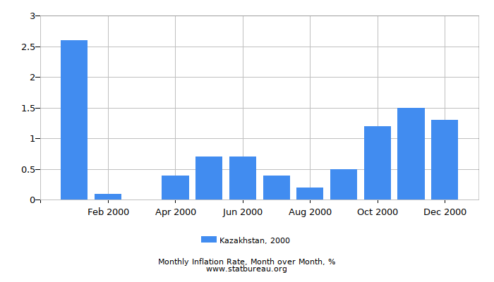 2000 Kazakhstan Inflation Rate: Month to Month