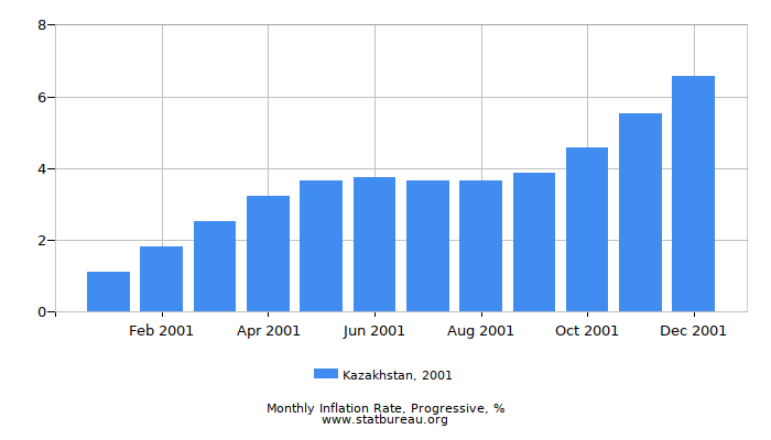 2001 Kazakhstan Progressive Inflation Rate