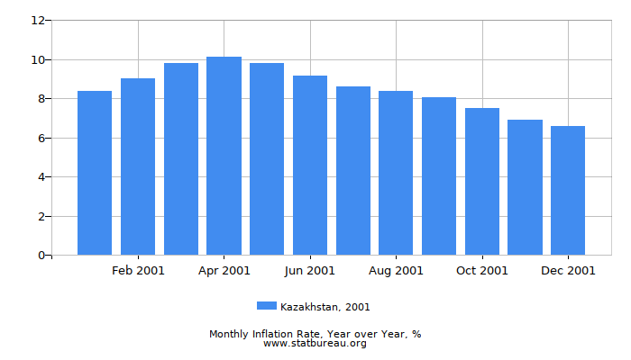 2001 Kazakhstan Inflation Rate: Year over Year