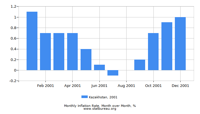2001 Kazakhstan Inflation Rate: Month to Month