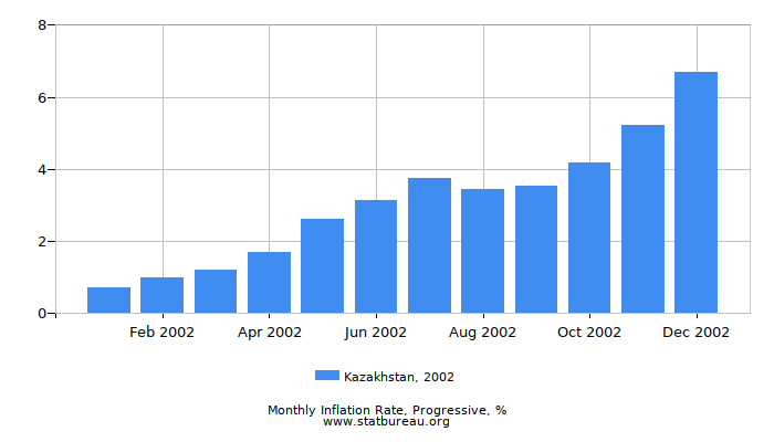 2002 Kazakhstan Progressive Inflation Rate