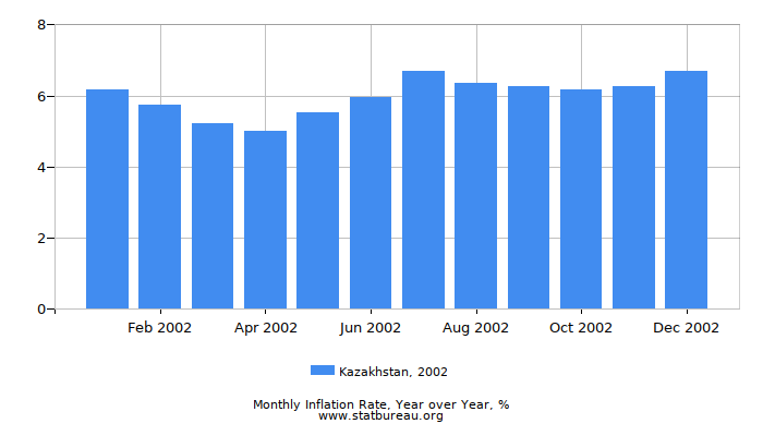2002 Kazakhstan Inflation Rate: Year over Year