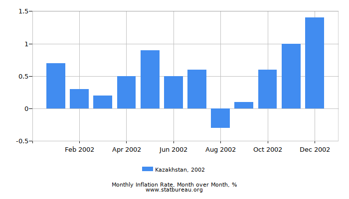 2002 Kazakhstan Inflation Rate: Month to Month