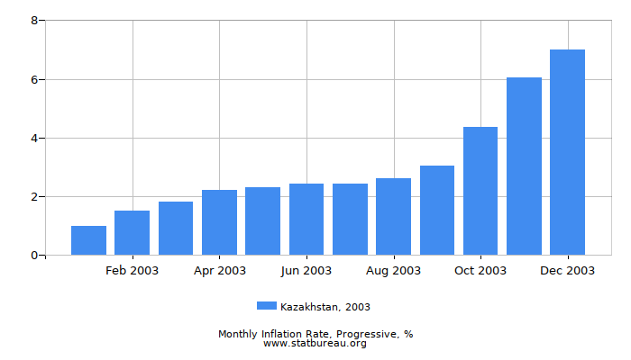 2003 Kazakhstan Progressive Inflation Rate