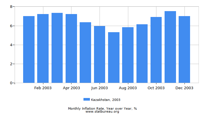 2003 Kazakhstan Inflation Rate: Year over Year